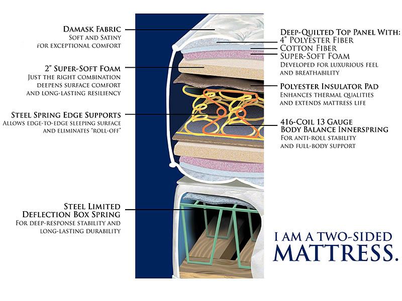 Gold Bond Chelsea Firm Mattress Layers