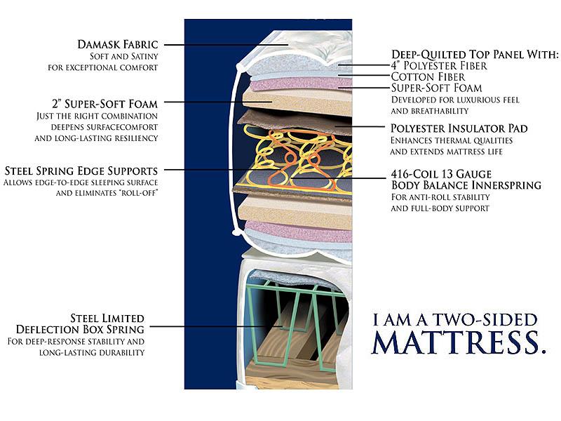Gold Bond Chelsea Plush Mattress Layers