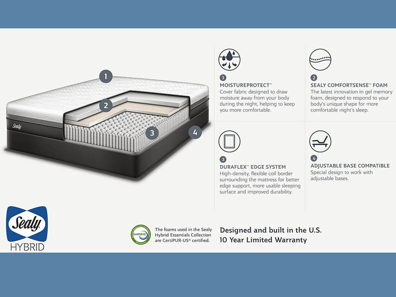 Sealy Hybrid Trust II Mattress Layers
